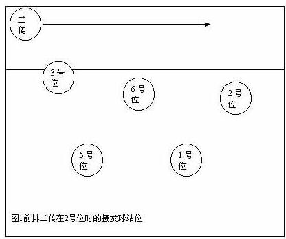 请问排球的站位 轮转顺序和发球顺序