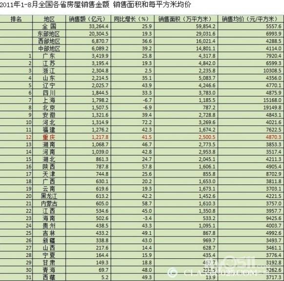 未来中国各省份发展排名预测 转高清图片