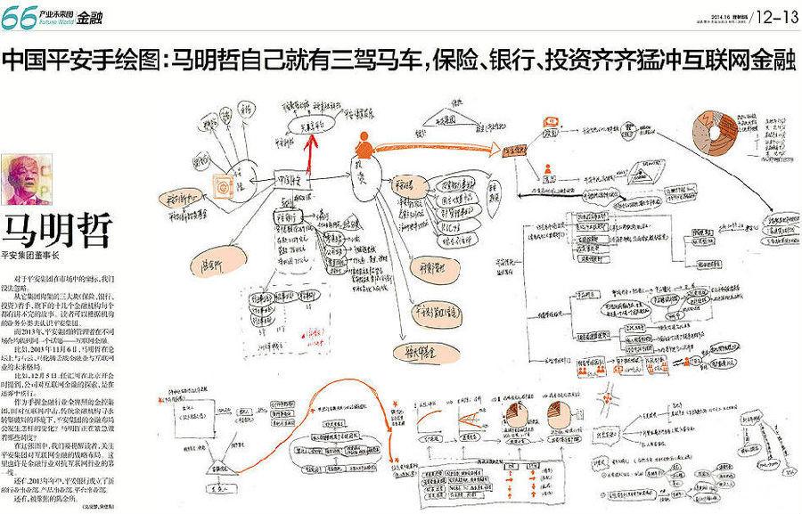 张近东/李彦宏等大佬2014年规划手绘图,看懂就看明白未来十年中国产