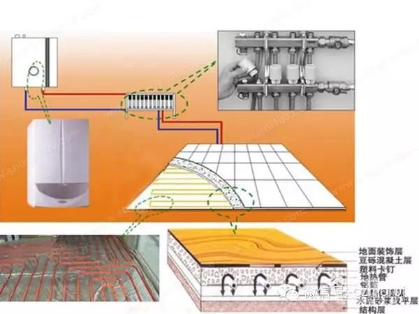 水地暖结构示意图
