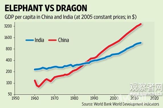 中国 印度gdp_近年中印gdp增速对比(来源:dt财经)